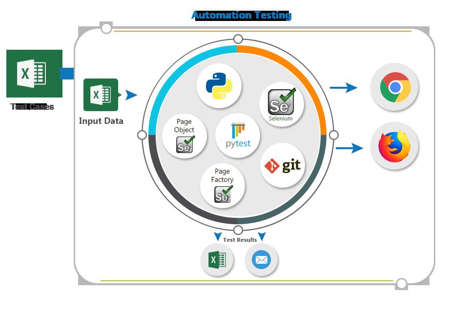 Pytest Automation Framework