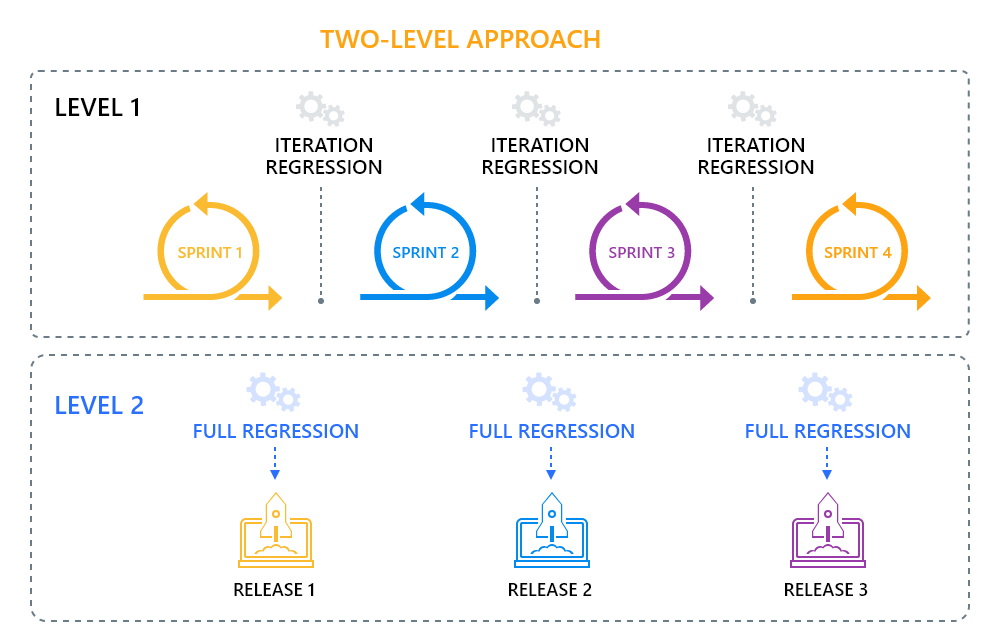 Two Level Regression Testing