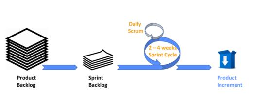 Sprint Planning representation
