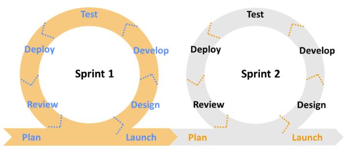 Sprint Retrospection Phase