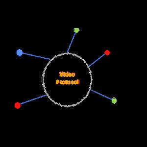 video teachnology