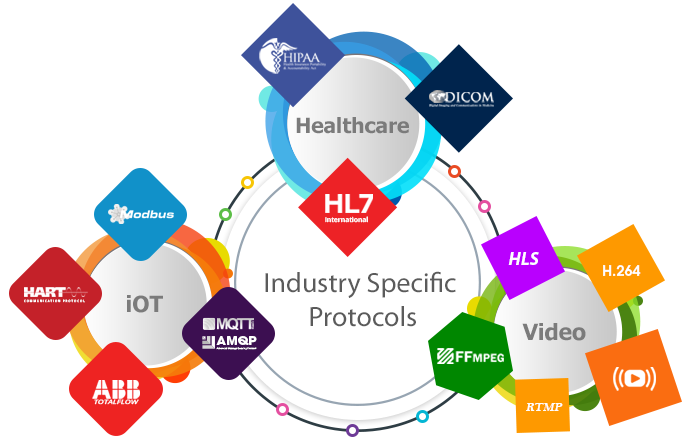 Industry_specific_protocols_image