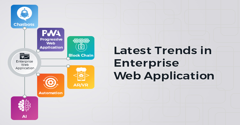 Latest_trends_in_Entreprice_Web_application_blog_image