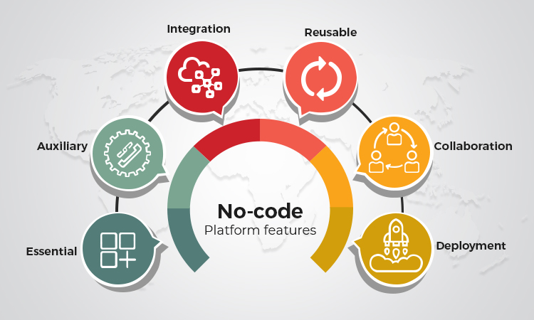 No-code_platform_features