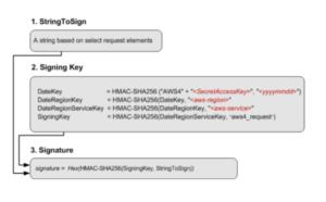 computing a signature as per the AWS documentation